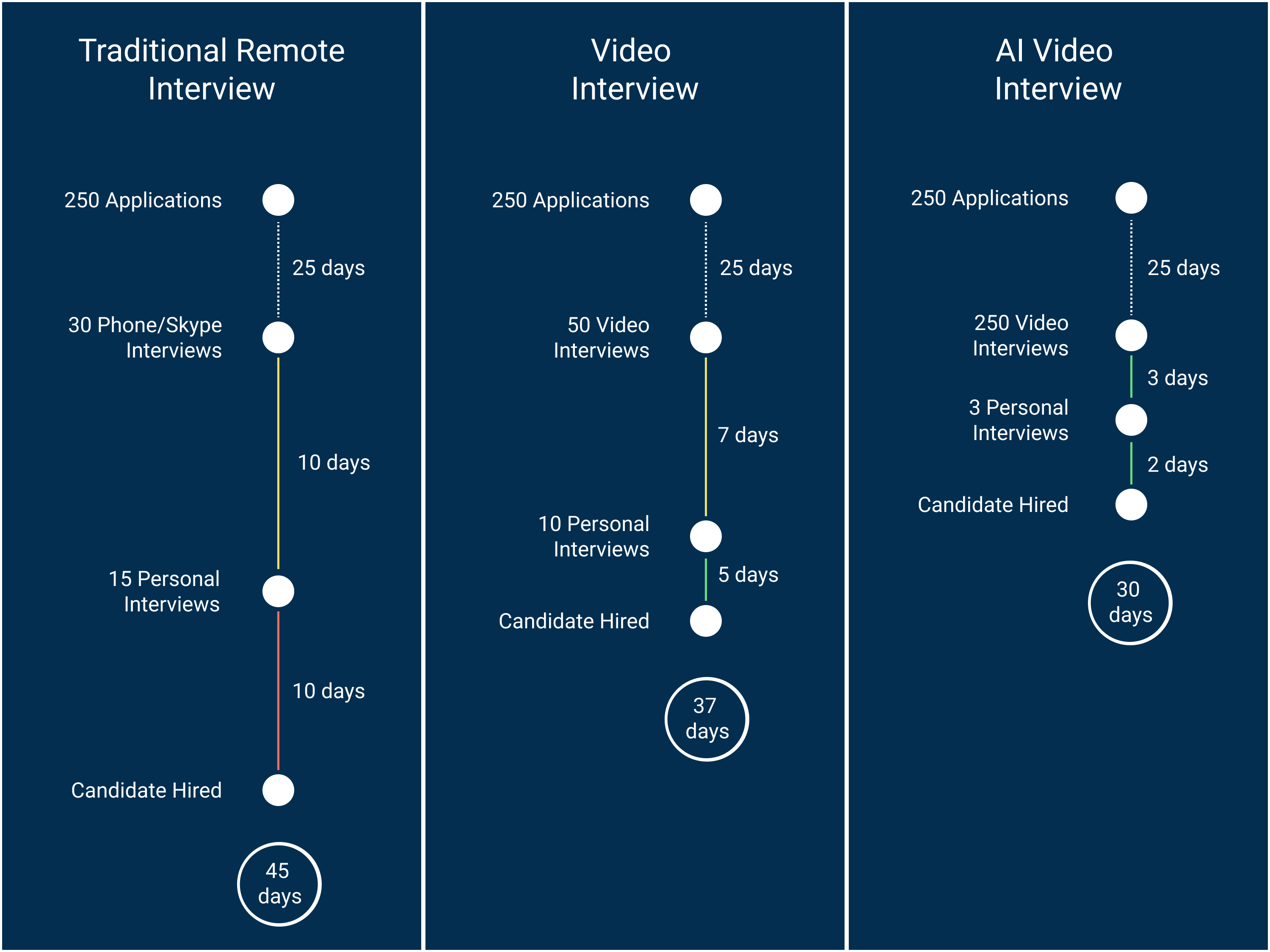 Overview of Time to hire between AI, Video and traditional Recruiting
