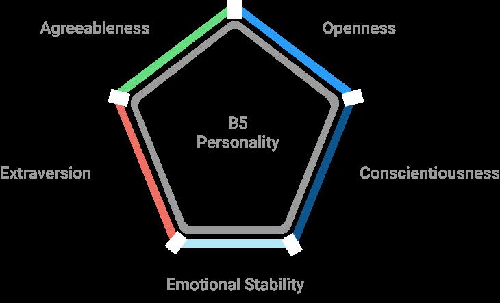 Retorio Big 5 Framework
